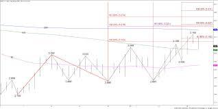 natural gas forecast corrective pullback kase and company inc