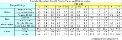 pipe friction loss table virtual labs