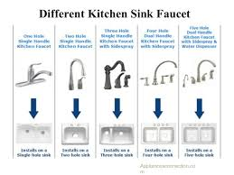 kitchen faucet brand logos the best kitchen sink faucet styles for your home