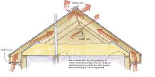 installing a gable vent fan gable attic vent attic fan roof vent installation replacement ewing