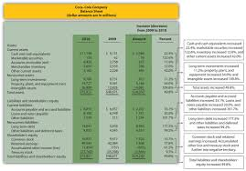 trend analysis of financial statements