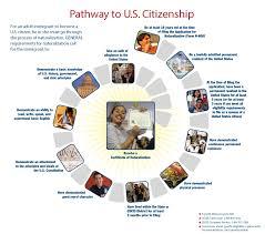 for a how to become a u s citizen usagov