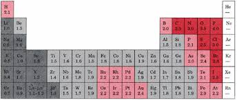 Fe On The Periodic Table Electronic Structure And Periodicity Elements And The Periodic Table