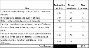 agile and risk management prioritization and measurement