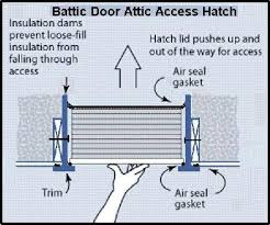 amazon com deluxe e z hatch attic access door r 42 home and