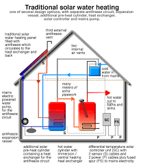solar energy panels plumbing summary from solartwin solartwin