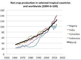 wiki 4 global changes from growing transport to smart climate change and agriculture wikipedia