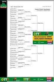 Click Tt Baden Beispiele Turniersoftware Für Tischtennis
