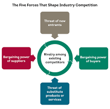 use porter u0027s five forces to widen your view on competitive forces