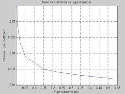 pipe friction loss table hydraulic resistance in pipe bend matlab