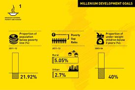 millennium development goals undp in india