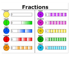 fractions math unit 2 part 1 identifing fractions amath168 w16 h243 math for