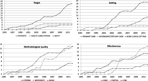 health care interventions to improve the quality of diabetes care