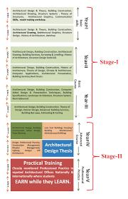Interior Design History Architecture Course In Chandigarh Chitkara University