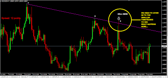 what does pattern mean multi timeframe trading with trendline trading strategy and 123 pattern