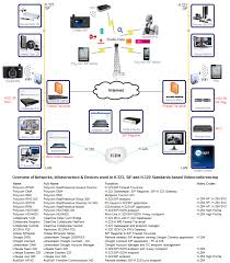 image gallery of video conferencing diagram