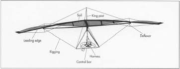 a frame designs how hang glider is made manufacture history used