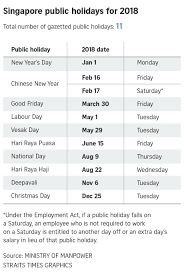 holidays in 2018 only 4 weekends next year singapore