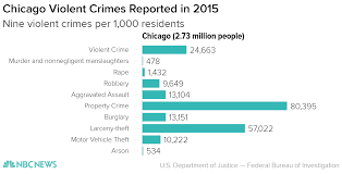 Chicago Neighborhood Crime Map by Trump Always Calls Out Chicago But City Closest To Mar A Lago Had