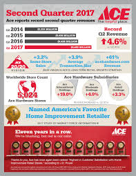 Home Improvement Stores by Ace Hardware Reports Second Quarter 2017 Results Hardware