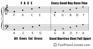 tutorial piano simple learn to read piano music quickly with these acronyms face pianos