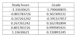 7 Steps And 70 Hours by Machine Learning Gradient Descent Codeproject
