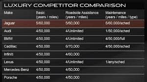 average maintenance cost for mercedes jaguar the bar on ownership experience with fixed 5 year