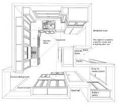 Kitchen Design Process Design Process