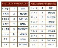 numerology letters to numbers resume example language skills