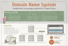 What Is Dns Domain Name by A Guide To The Internet U0027s Domain Name System Dns Infographic