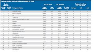 Investment Banking League Tables Wall Street M U0026a League Table Business Insider