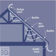 bsd 102 understanding attic ventilation u2014 building science
