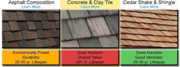 Tile Roofing Supplies Concrete Tile Clay Tile Roof R E Roofing Construction