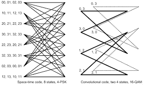 performance of block space time code in wireless channel dynamics