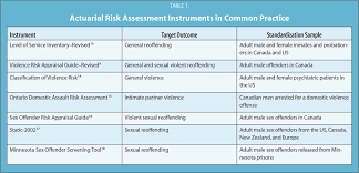 structured approaches to violence risk assessment a critical review
