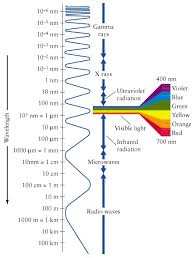 spectrum of light has red colour at one end why should it have
