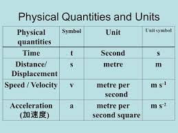 Secondary Unit Prefixes And Units Shatin Tsung Tsin Secondary By Mr C K
