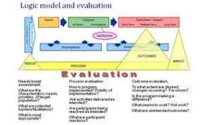 evaluation logic model template simple best resume templates