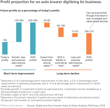Time For Insurance Companies To Face Digital Reality Mckinsey