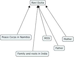 identity map ravi identity map