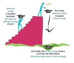 is light a form of energy forms of energy motion heat light sound