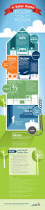 a safer home room by room inforgraphic home matters blog ahs com