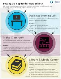 infographic setting up space for new edtech