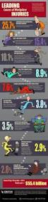 top five environmental stats u2013 epa laws u0026 regulations infographic