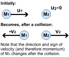 principle of the conservation of momentum s cool the revision