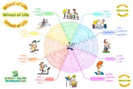 Map My Friends Mind Map Mad Training U0026 Resources Mind Map Mad Blog Cool Mind