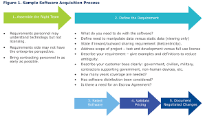 preferred vendor agreement template chips articles software licensing smart spending in these sample software acquisition process assemble team define requirement select software