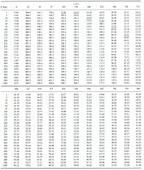 Water Properties Table Properties Of Steam Table Charts Brokeasshome Com