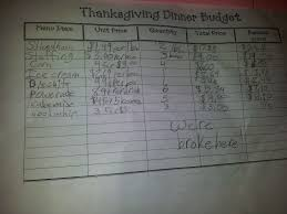 room 121 thanksgiving meal budget project