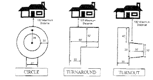 Garage Dimensions Download Circular Driveway Dimensions Garden Design